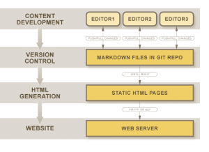The workflow is streamlined for document generation and deployment.